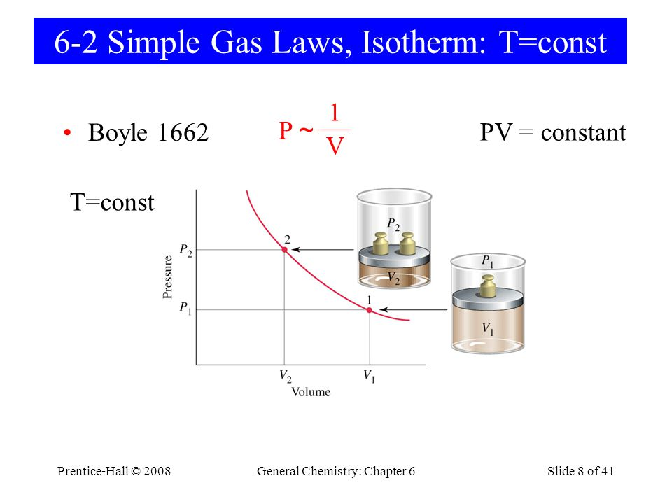 Prentice-Hall © 2008General Chemistry: Chapter 6Slide 49 of 41 6-9 Real Gases Compressibility factor PV/nRT = 1 – Ideal gas Deviations occur for real gases.