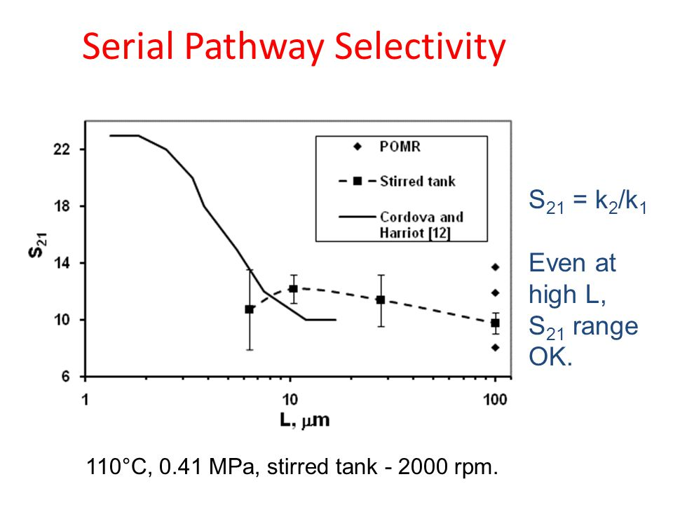 Serial Pathway Selectivity S 21 = k 2 /k 1 Even at high L, S 21 range OK.