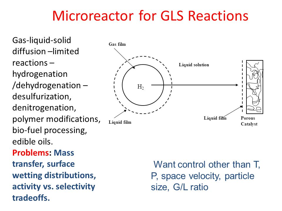 Microreactor for GLS Reactions Gas-liquid-solid diffusion –limited reactions – hydrogenation /dehydrogenation – desulfurization, denitrogenation, polymer modifications, bio-fuel processing, edible oils.