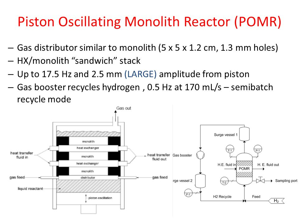 Piston Oscillating Monolith Reactor (POMR) – Gas distributor similar to monolith (5 x 5 x 1.2 cm, 1.3 mm holes) – HX/monolith sandwich stack – Up to 17.5 Hz and 2.5 mm (LARGE) amplitude from piston – Gas booster recycles hydrogen, 0.5 Hz at 170 mL/s – semibatch recycle mode