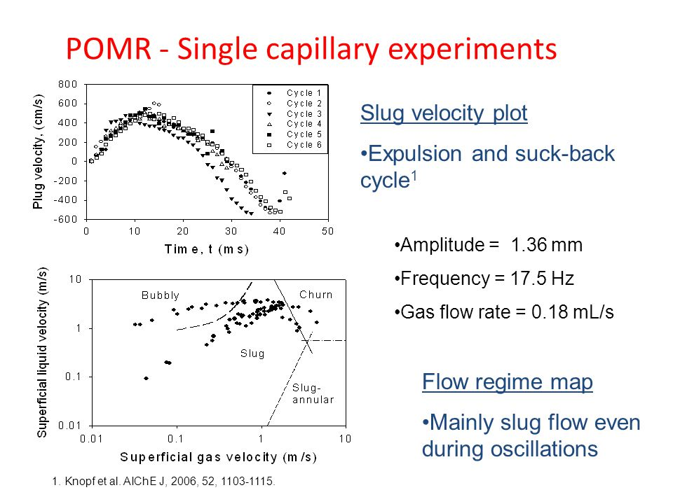 POMR - Single capillary experiments Slug velocity plot Expulsion and suck-back cycle 1 Flow regime map Mainly slug flow even during oscillations Amplitude = 1.36 mm Frequency = 17.5 Hz Gas flow rate = 0.18 mL/s 1.