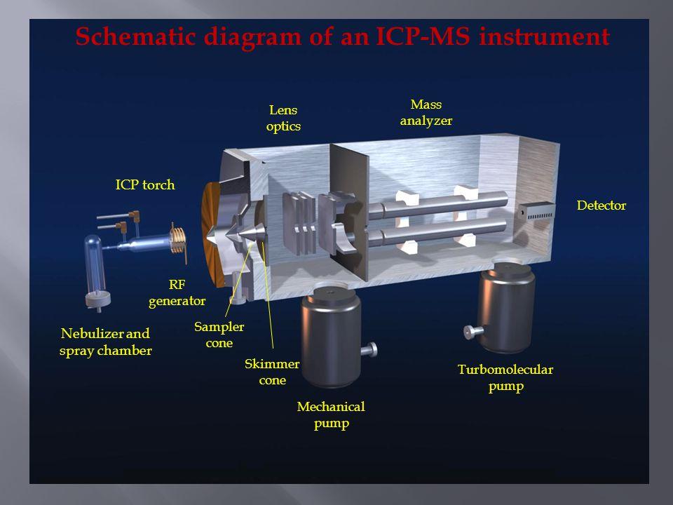 Schematic diagram of an ICP-MS instrument ICP torch Nebulizer and spray chamber Sampler cone Skimmer cone Lens optics Mass analyzer Detector Mechanica