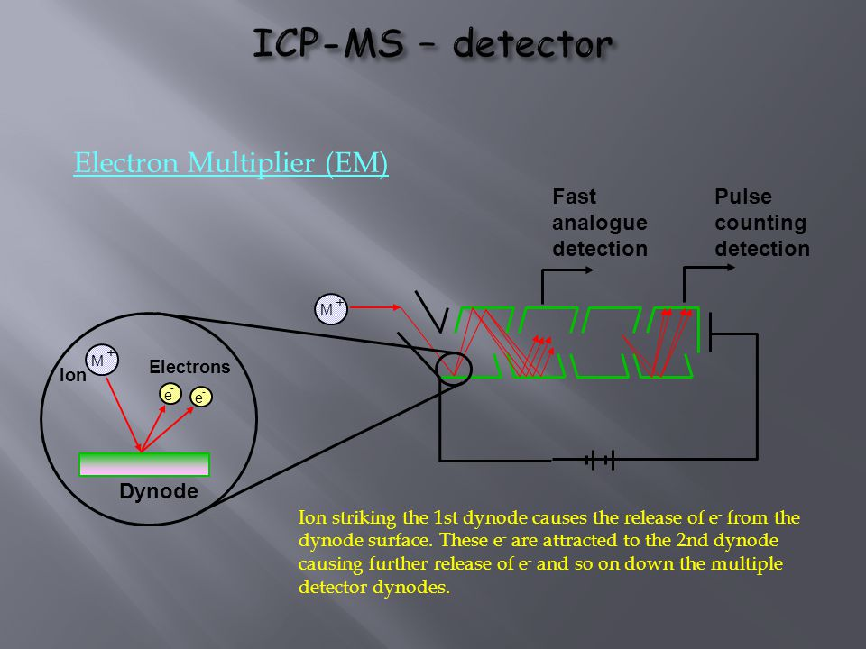 Electron Multiplier (EM) Dynode Electrons Ion M + e - e - M + Fast analogue detection Pulse counting detection Ion striking the 1st dynode causes the