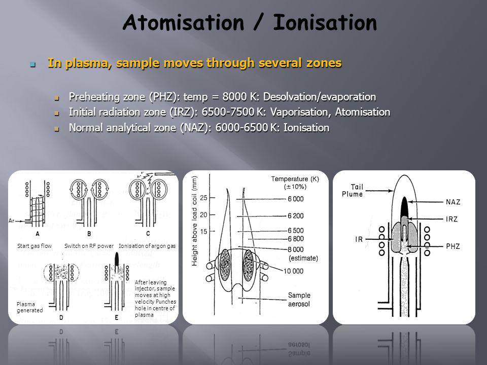 Atomisation / Ionisation In plasma, sample moves through several zones In plasma, sample moves through several zones Preheating zone (PHZ): temp = 800