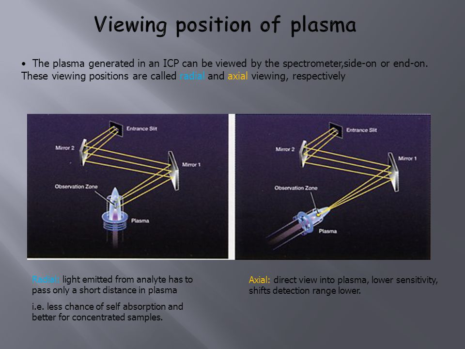 The plasma generated in an ICP can be viewed by the spectrometer,side-on or end-on. These viewing positions are called radial and axial viewing, respe