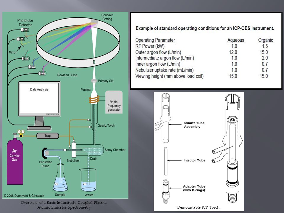 Demountable ICP Torch. Overview of a Basic Inductively Coupled Plasma Atomic Emission Spectrometry