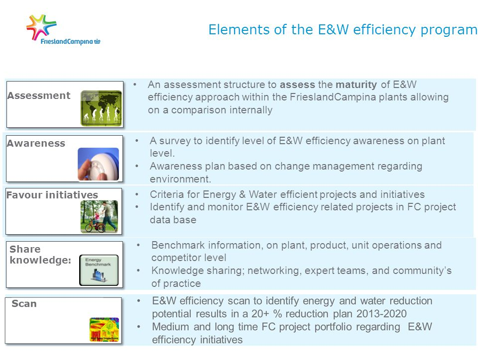 Elements of the E&W efficiency program A survey to identify level of E&W efficiency awareness on plant level.