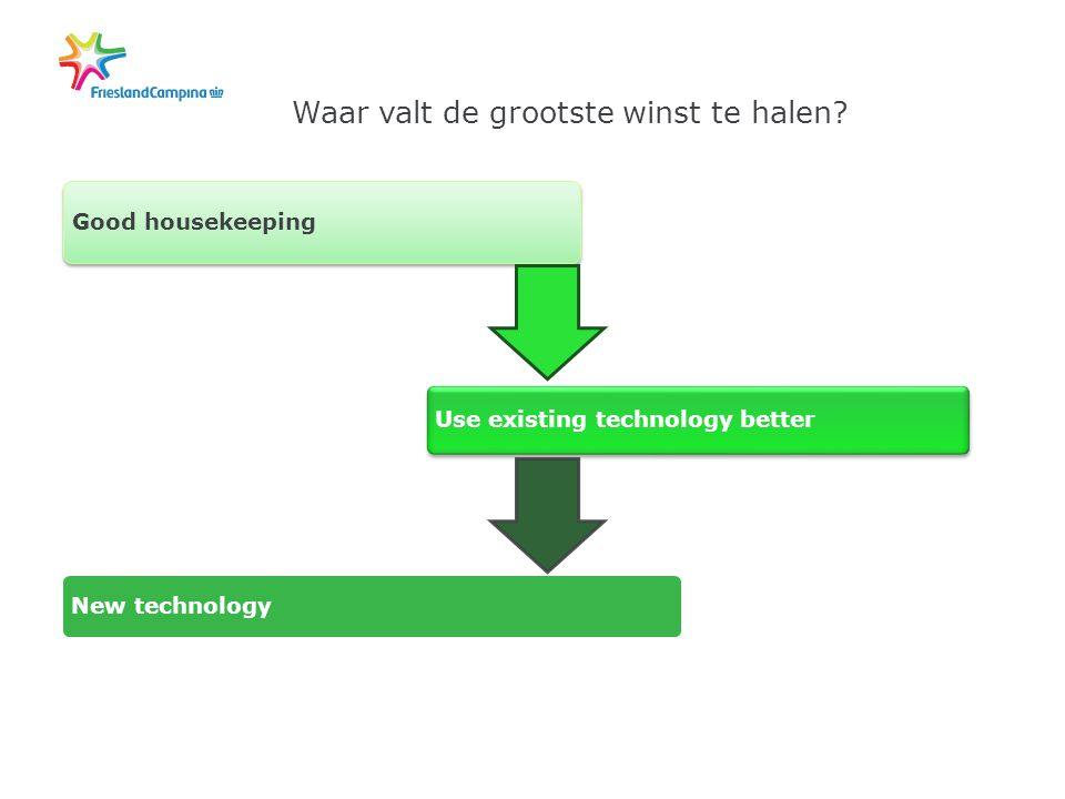 Good housekeeping Use existing technology better New technology Waar valt de grootste winst te halen?