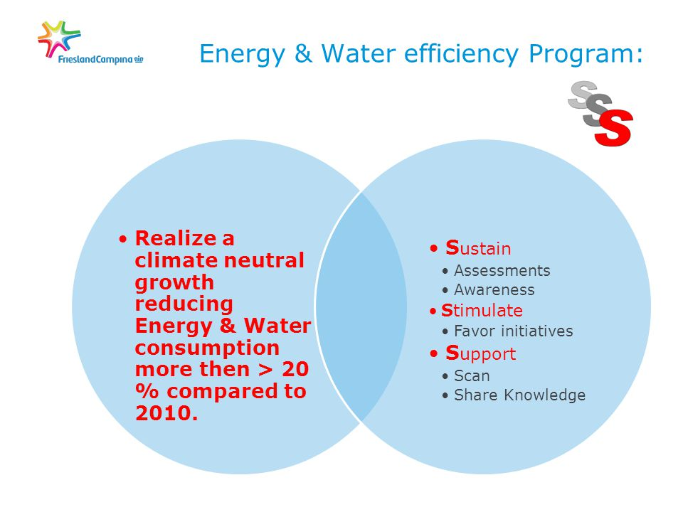 Energy & Water efficiency Program: Realize a climate neutral growth reducing Energy & Water consumption more then > 20 % compared to 2010.