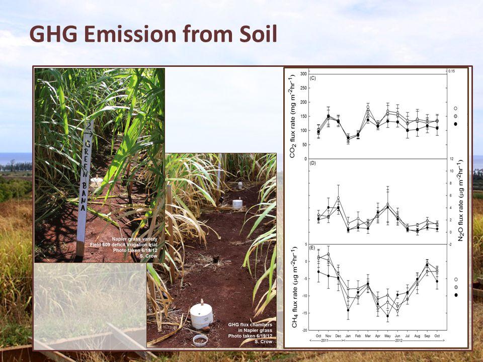 GHG Emission from Soil