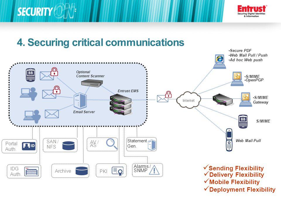 4. Securing critical communications Deployment Flexibility Entrust EMS Email Server Optional Content Scanner Sending Flexibility Internet -Secure PDF