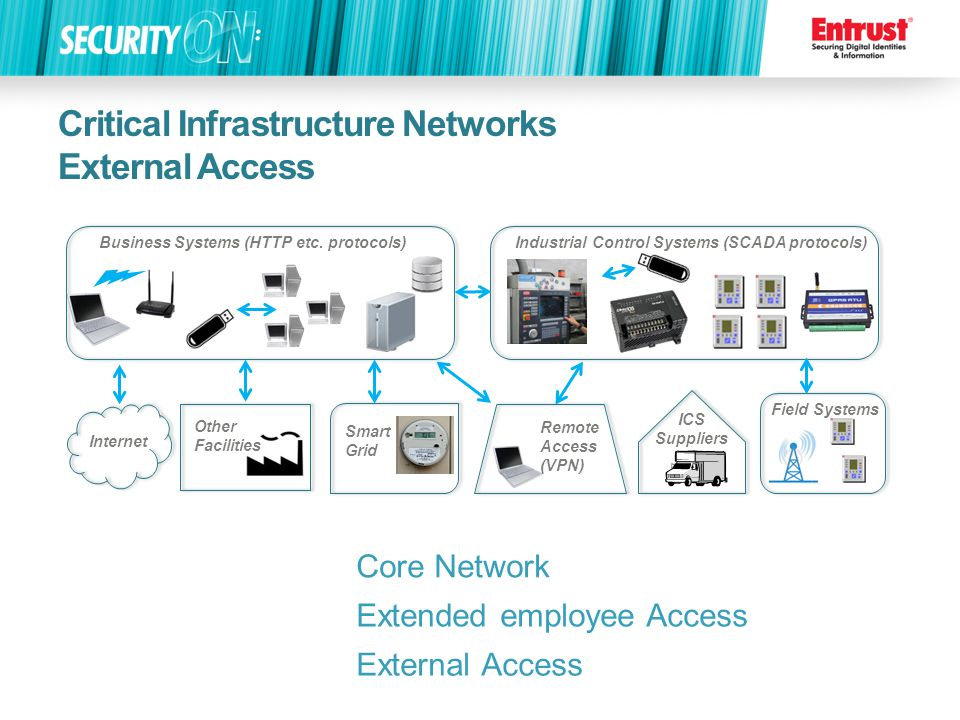 Critical Infrastructure Networks External Access Business Systems (HTTP etc.