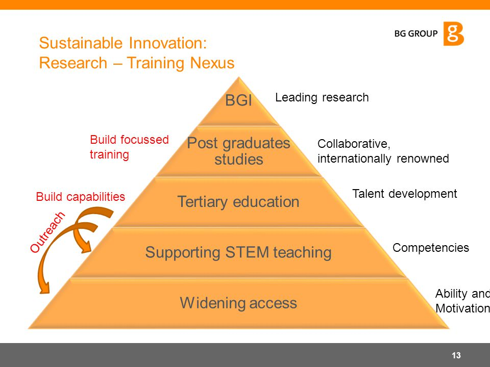 Sustainable Innovation: Research – Training Nexus BGI Post graduates studies Tertiary education Supporting STEM teaching Widening access 13 Leading re