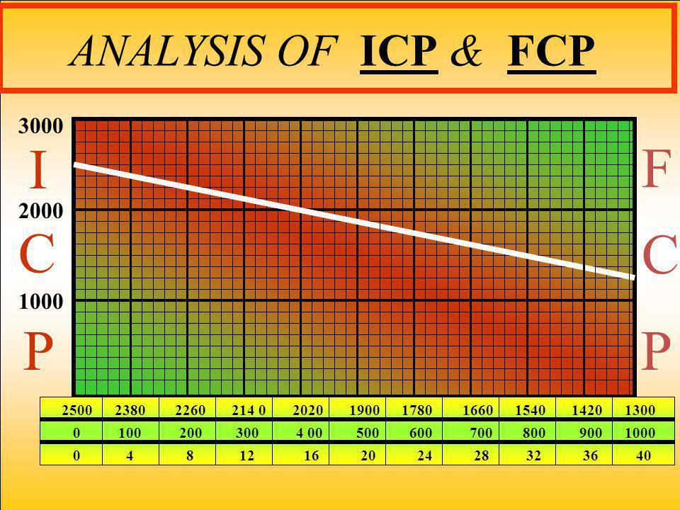 ANALYSIS OF ICP & FCP 3000 2000 1000 I C P C P F 2500 2380 2260 214 0 2020 1900 1780 1660 1540 1420 1300 0 100 200 300 4 00 500 600 700 800 900 1000 0