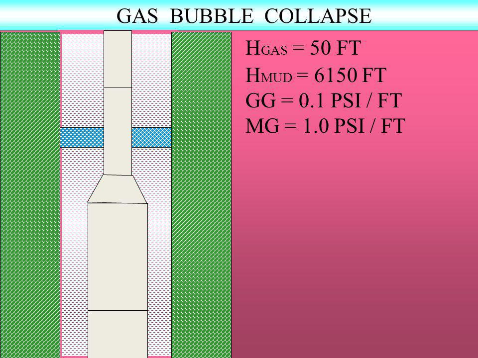 GAS BUBBLE COLLAPSE H GAS = 50 FT H MUD = 6150 FT GG = 0.1 PSI / FT MG = 1.0 PSI / FT