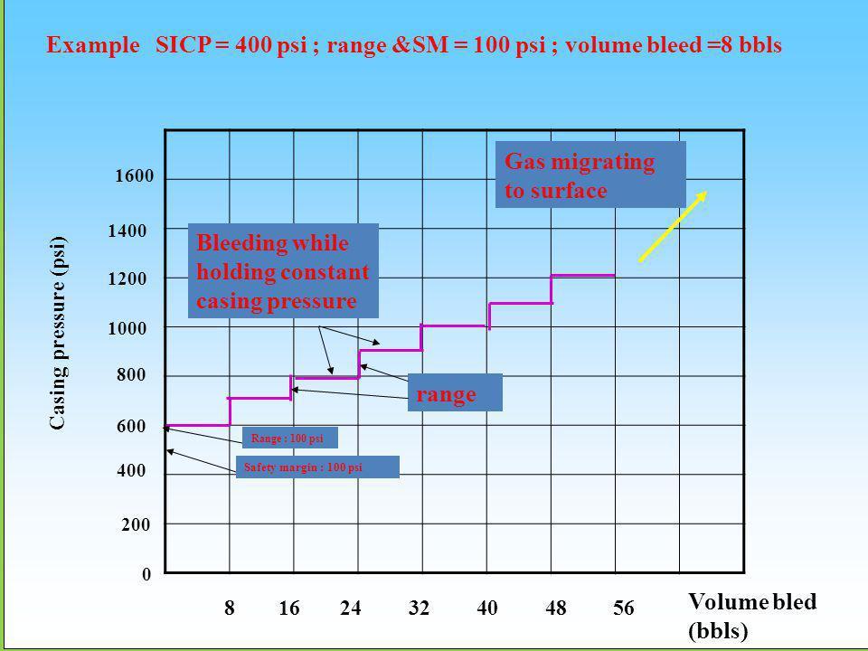 0 200 400 800 600 1000 1200 1400 1600 8162432404856 Volume bled (bbls) Example SICP = 400 psi ; range &SM = 100 psi ; volume bleed =8 bbls Casing pres
