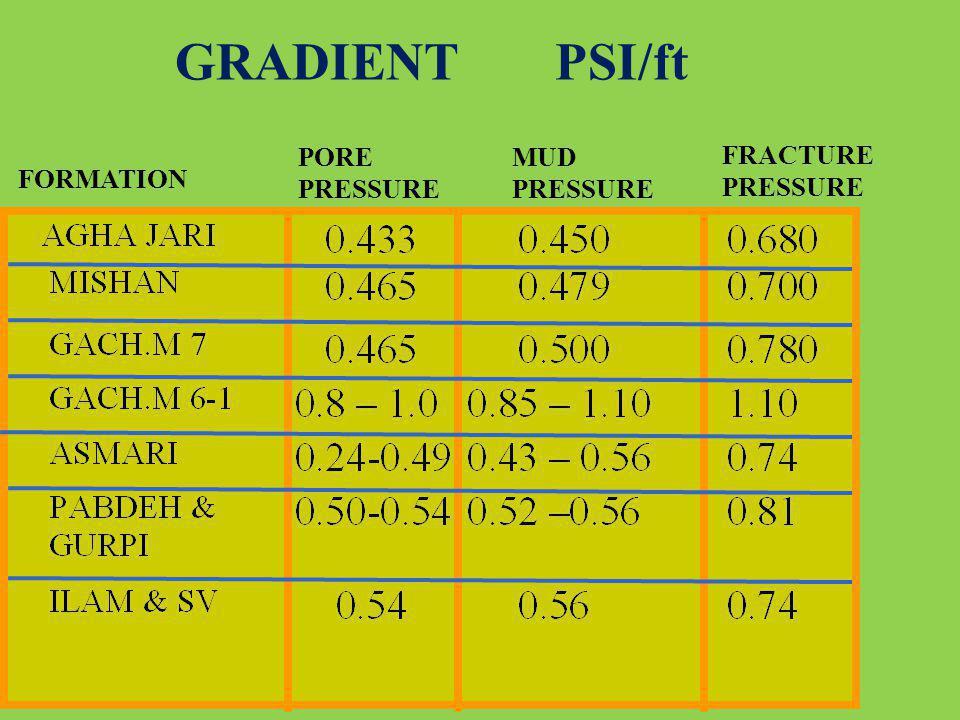 FORMATION PORE PRESSURE MUD PRESSURE FRACTURE PRESSURE GRADIENT PSI/ft