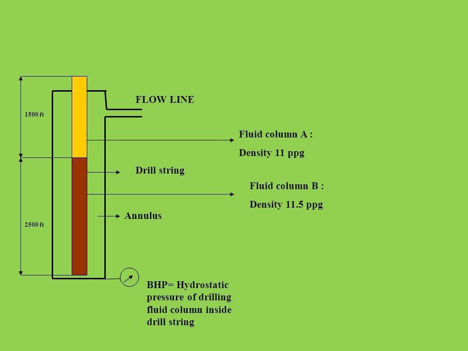 FLOW LINE Drill string Annulus BHP= Hydrostatic pressure of drilling fluid column inside drill string Fluid column A : Density 11 ppg Fluid column B :