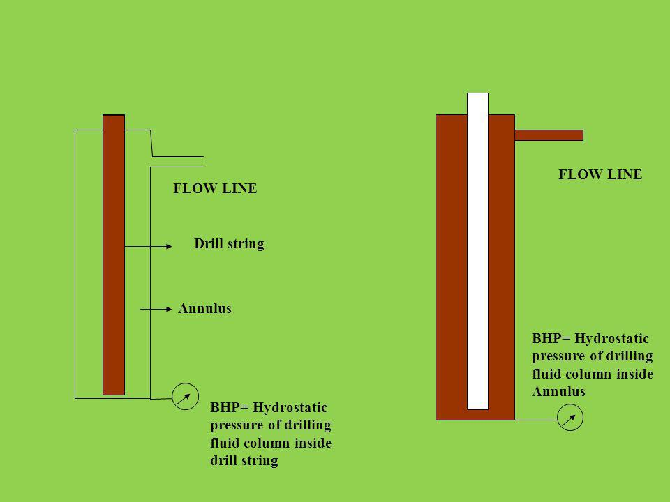 FLOW LINE Drill string Annulus BHP= Hydrostatic pressure of drilling fluid column inside drill string BHP= Hydrostatic pressure of drilling fluid colu