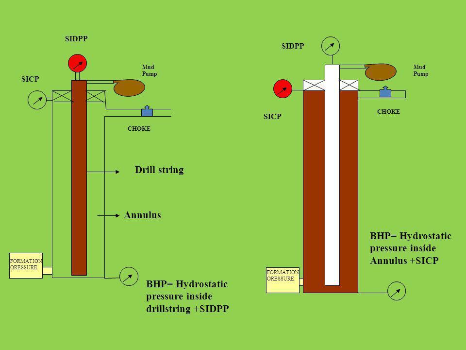 CHOKE Drill string Annulus BHP= Hydrostatic pressure inside drillstring +SIDPP BHP= Hydrostatic pressure inside Annulus +SICP FORMATION ORESSURE Mud P