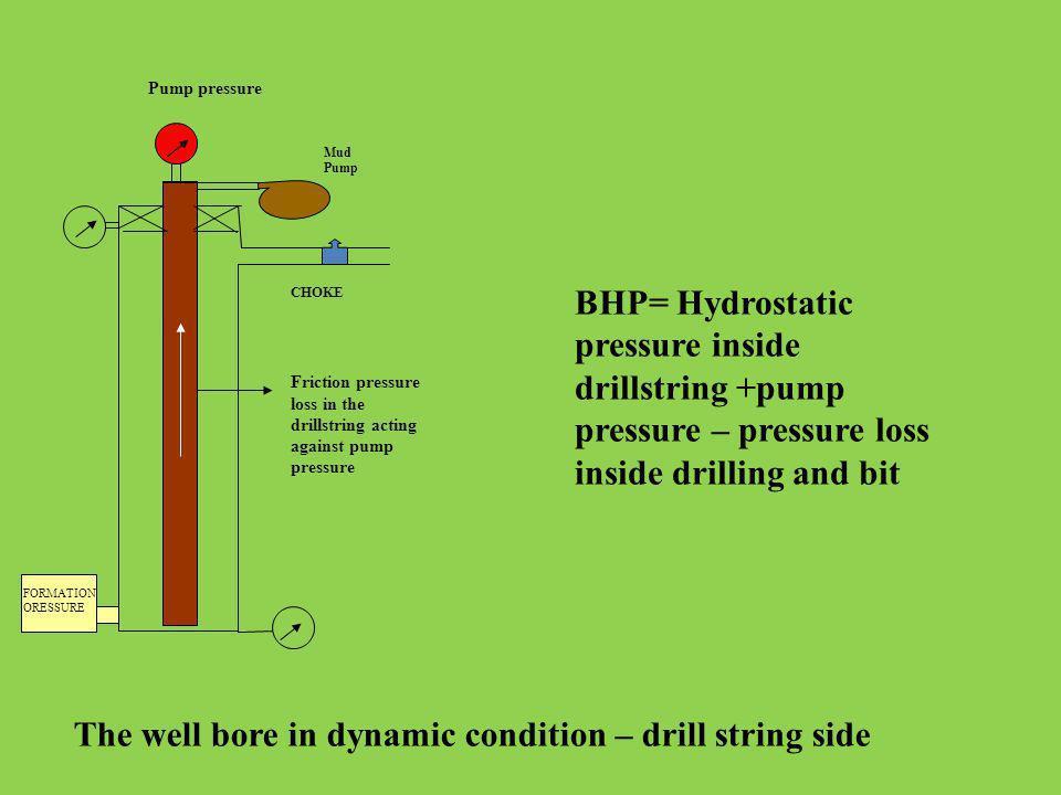 CHOKE BHP= Hydrostatic pressure inside drillstring +pump pressure – pressure loss inside drilling and bit FORMATION ORESSURE Mud Pump Pump pressure Fr