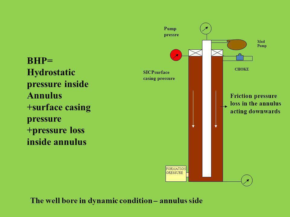 BHP= Hydrostatic pressure inside Annulus +surface casing pressure +pressure loss inside annulus Mud Pump CHOKE SICPsurface casing pressure Pump pressr