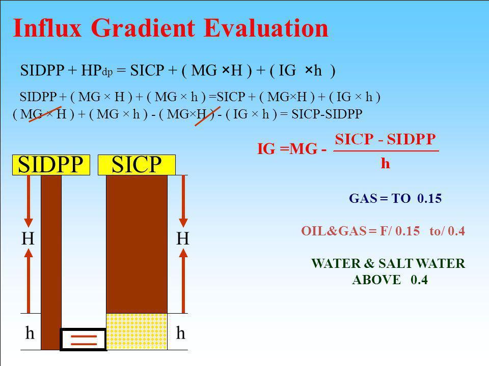 SICP H h SIDPP + HP dp = SICP + ( MG ×H ) + ( IG ×h ) SIDPP = H h SIDPP + ( MG × H ) + ( MG × h ) =SICP + ( MG×H ) + ( IG × h ) ( MG × H ) + ( MG × h