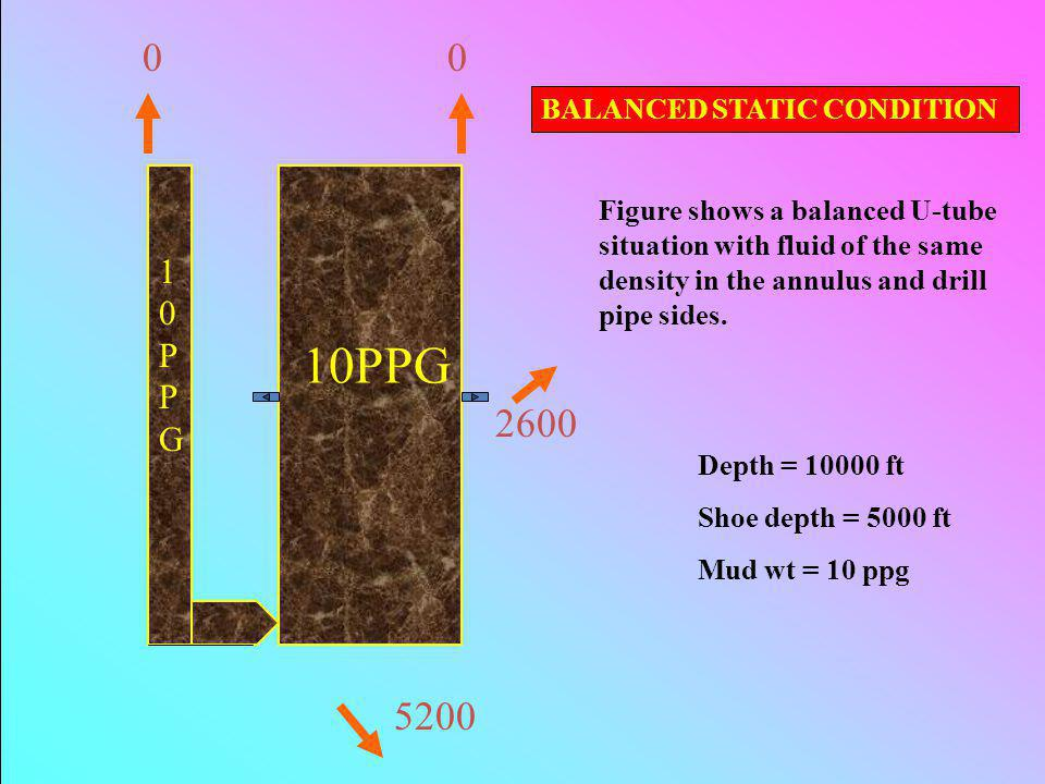 0 0 2600 5200 10PPG 10PPG10PPG BALANCED STATIC CONDITION Figure shows a balanced U-tube situation with fluid of the same density in the annulus and dr