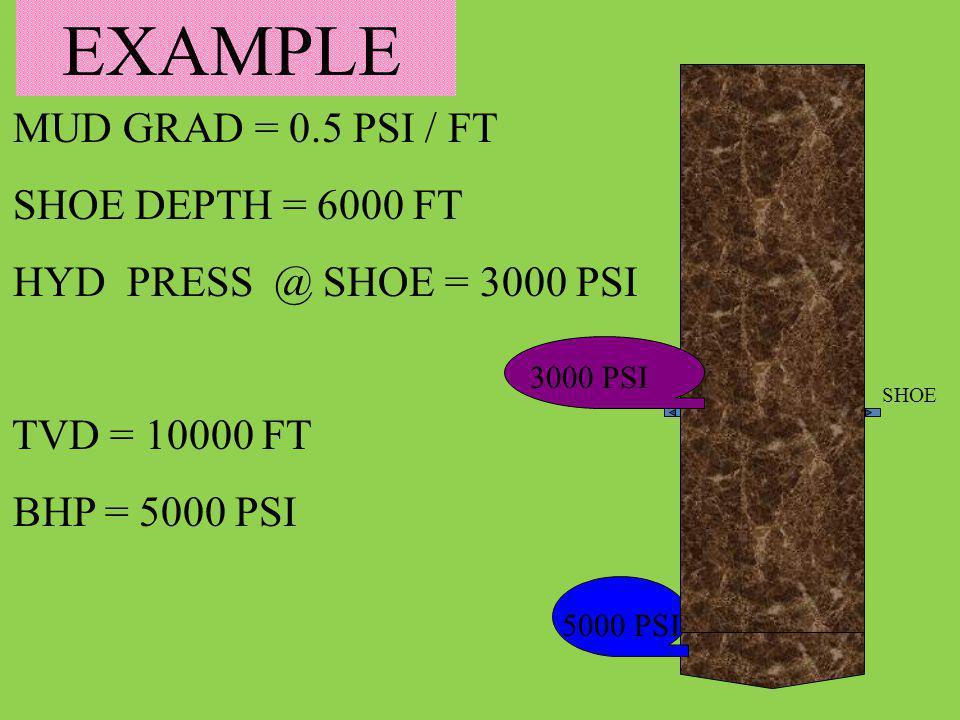MUD GRAD = 0.5 PSI / FT SHOE DEPTH = 6000 FT HYD PRESS @ SHOE = 3000 PSI TVD = 10000 FT BHP = 5000 PSI 5000 PSI EXAMPLE 3000 PSI SHOE