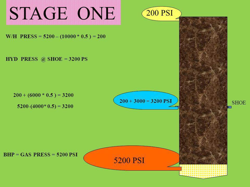W/H PRESS = 5200 – (10000 * 0.5 ) = 200 HYD PRESS @ SHOE = 3200 PS 5200 PSI 200 PSI STAGE ONE 200 + 3000 = 3200 PSI SHOE 5200-(4000* 0.5) = 3200 200 +