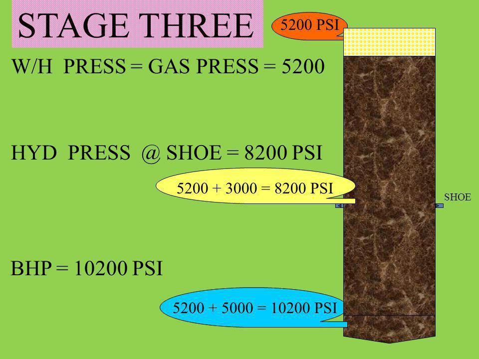 W/H PRESS = GAS PRESS = 5200 HYD PRESS @ SHOE = 8200 PSI BHP = 10200 PSI 5200 + 5000 = 10200 PSI 5200 PSI STAGE THREE 5200 + 3000 = 8200 PSI SHOE