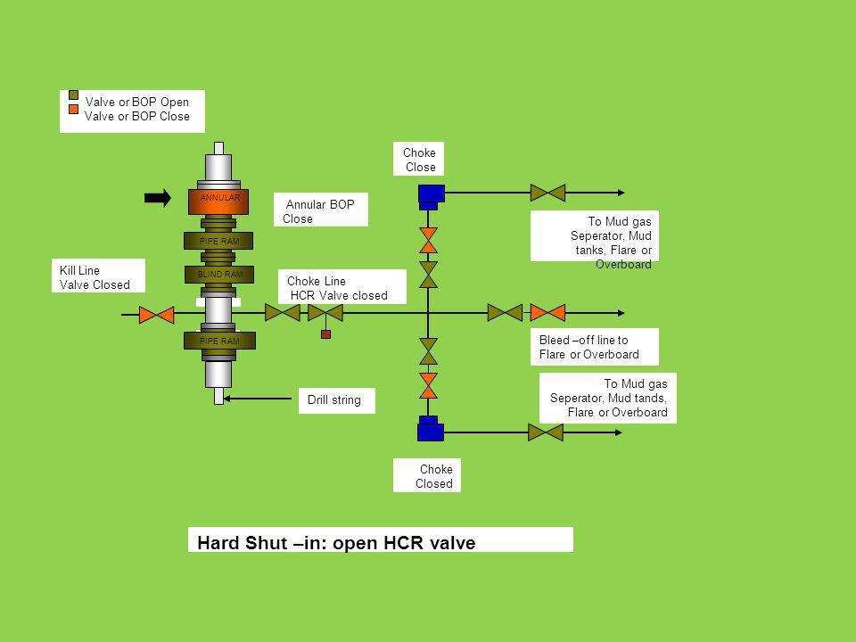 ANNULAR PIPE RAM BLIND RAM PIPE RAM Choke Close To Mud gas Seperator, Mud tanks, Flare or Overboard Bleed –off line to Flare or Overboard To Mud gas S