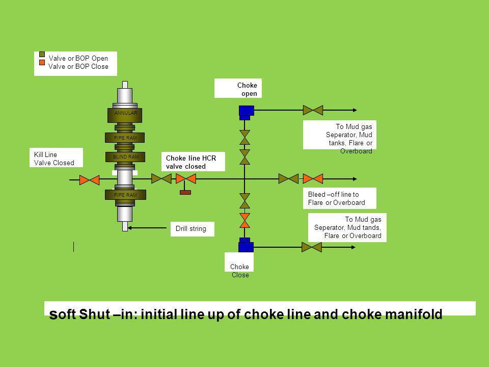 ANNULAR PIPE RAM BLIND RAM PIPE RAM Choke open To Mud gas Seperator, Mud tanks, Flare or Overboard Bleed –off line to Flare or Overboard To Mud gas Se