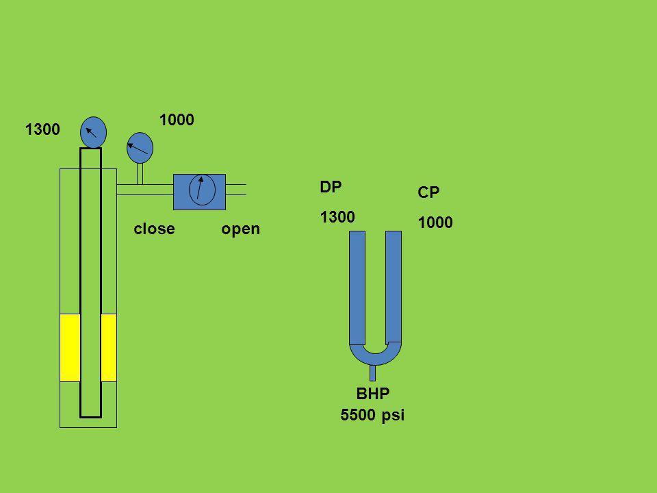 DP 1300 CP 1000 5500 psi BHP 1300 1000 closeopen