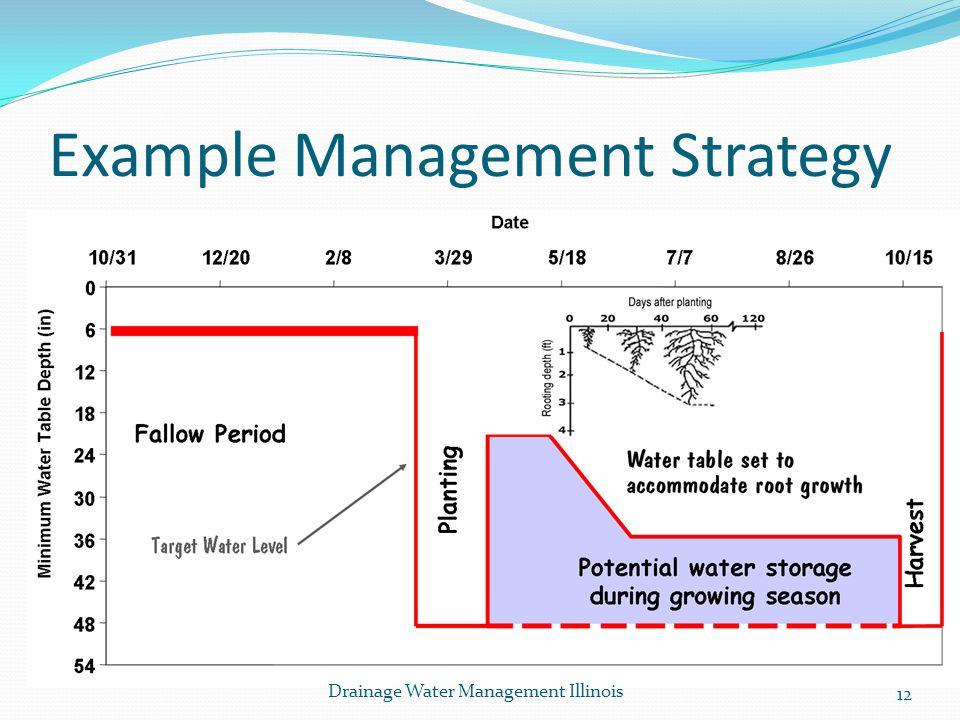 Example Management Strategy 12 Drainage Water Management Illinois