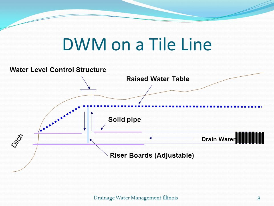 DWM on a Tile Line Ditch Raised Water Table Riser Boards (Adjustable) Drain Water Solid pipe Water Level Control Structure 8 Drainage Water Management