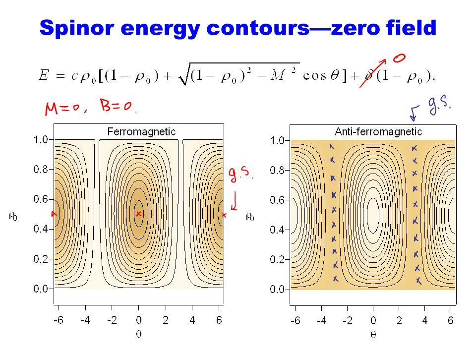 Spinor energy contourszero field