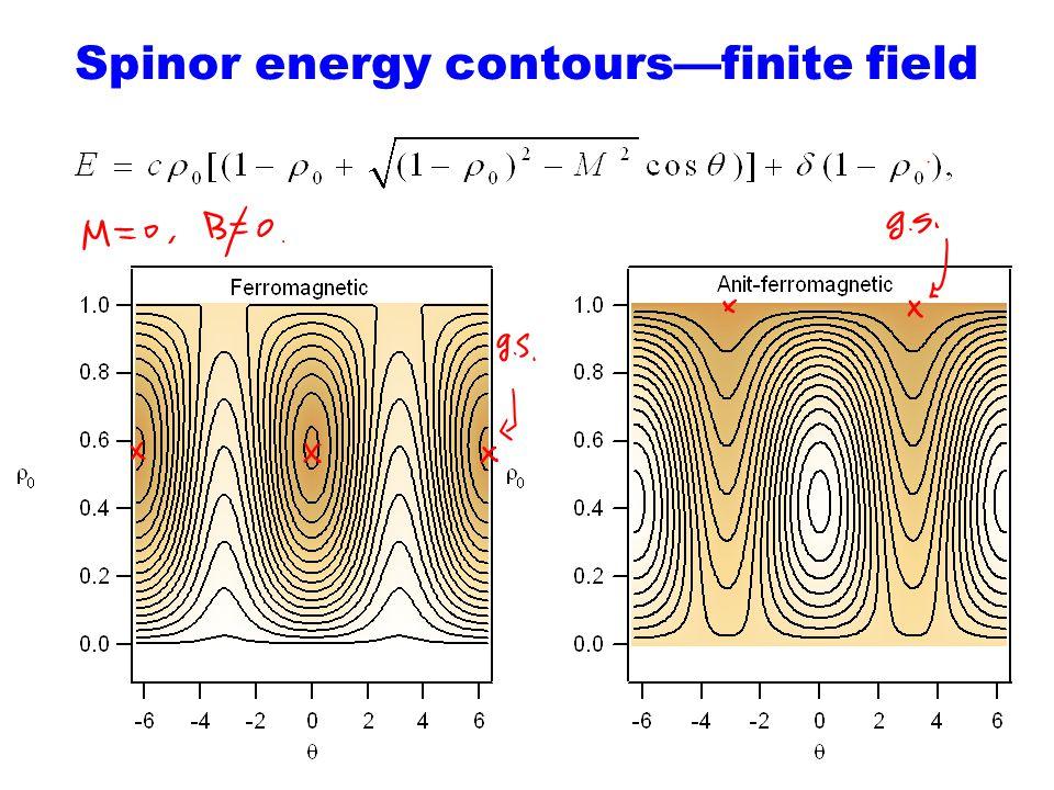 Spinor energy contoursfinite field
