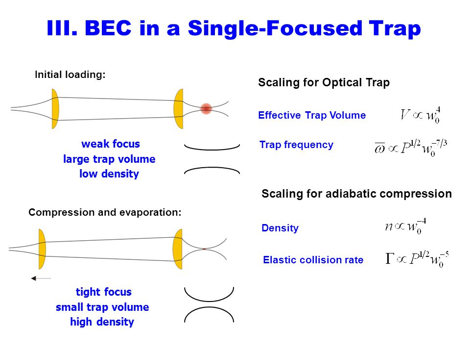 III. BEC in a Single-Focused Trap weak focus large trap volume low density Initial loading: tight focus small trap volume high density Compression and