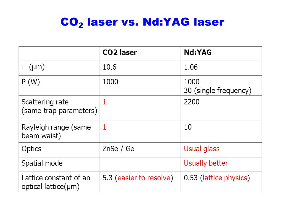 CO 2 laser vs. Nd:YAG laser CO2 laserNd:YAG (μm)10.61.06 P (W)1000 30 (single frequency) Scattering rate (same trap parameters) 12200 Rayleigh range (