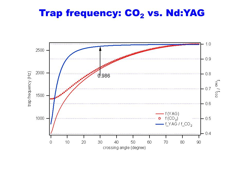 Trap frequency: CO 2 vs. Nd:YAG