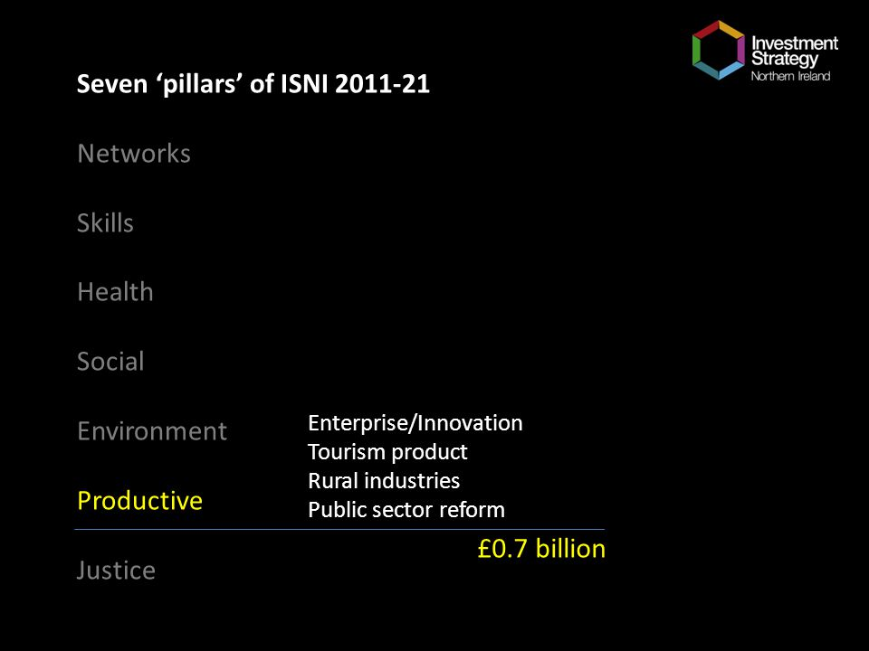 Seven pillars of ISNI 2011-21 Networks Skills Health Social Environment Productive Justice Enterprise/Innovation Tourism product Rural industries Public sector reform £0.7 billion