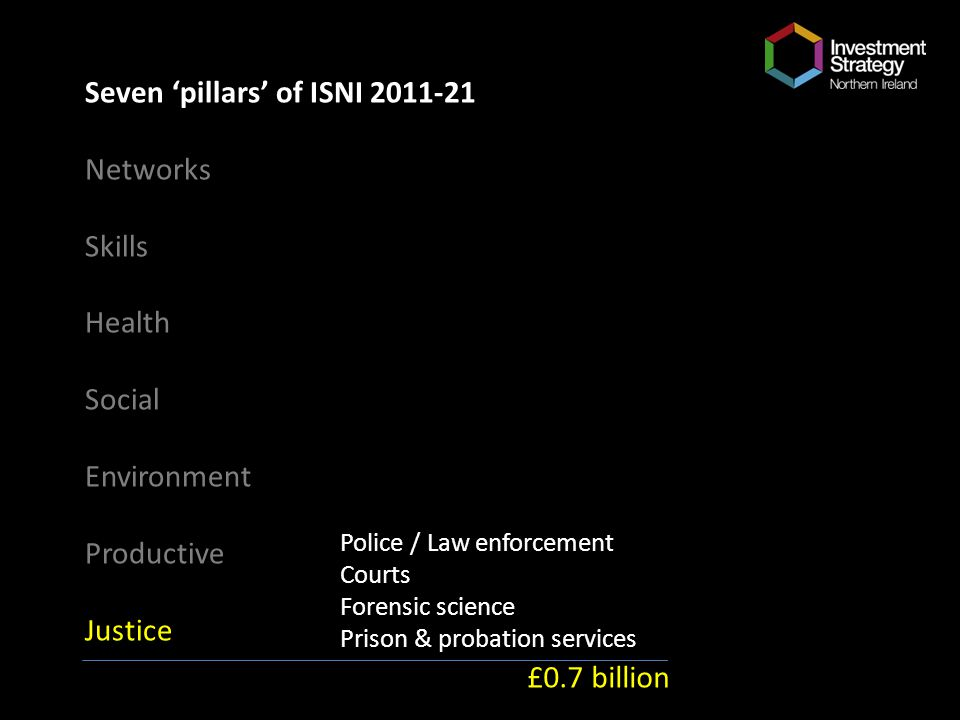 Seven pillars of ISNI 2011-21 Networks Skills Health Social Environment Productive Justice Police / Law enforcement Courts Forensic science Prison & p