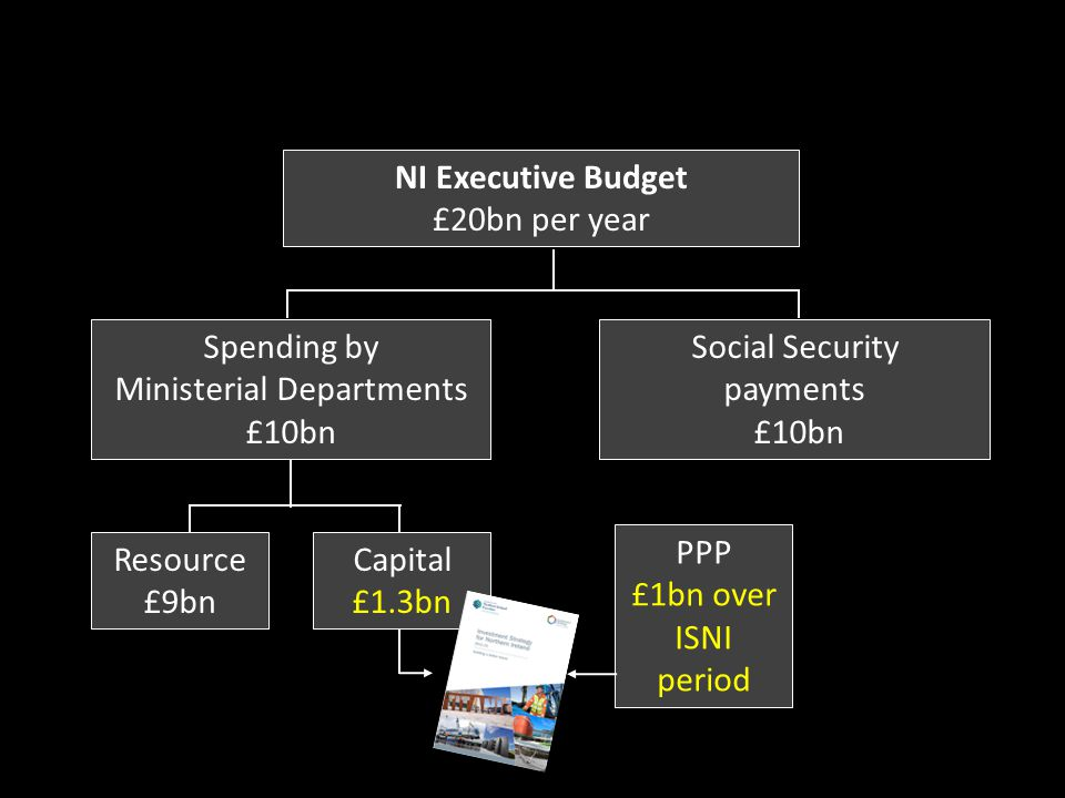 NI Executive Budget £20bn per year Spending by Ministerial Departments £10bn Social Security payments £10bn Resource £9bn Capital £1.3bn PPP £1bn over