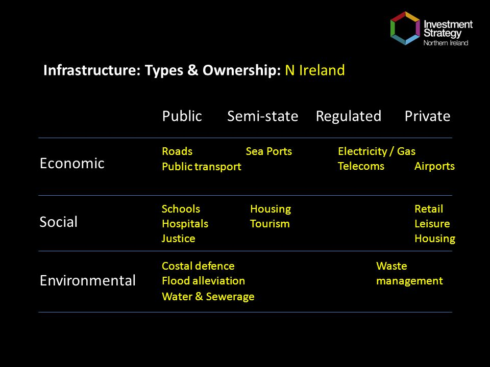 Infrastructure: Types & Ownership: N Ireland Economic Social Environmental Public Semi-state Regulated Private Roads Schools Hospitals Justice Housing