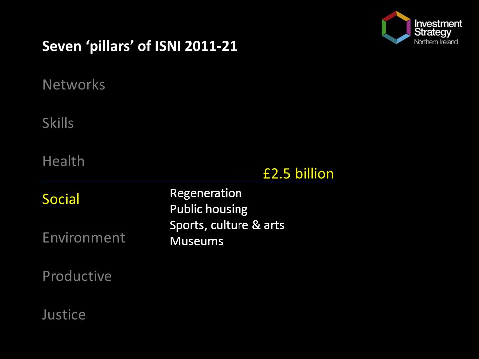 Seven pillars of ISNI 2011-21 Networks Skills Health Social Environment Productive Justice Regeneration Public housing Sports, culture & arts Museums £2.5 billion