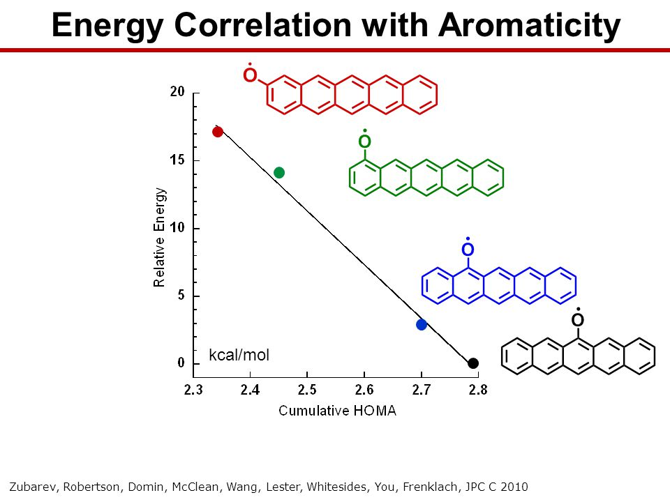 kcal/mol Energy Correlation with Aromaticity Zubarev, Robertson, Domin, McClean, Wang, Lester, Whitesides, You, Frenklach, JPC C 2010