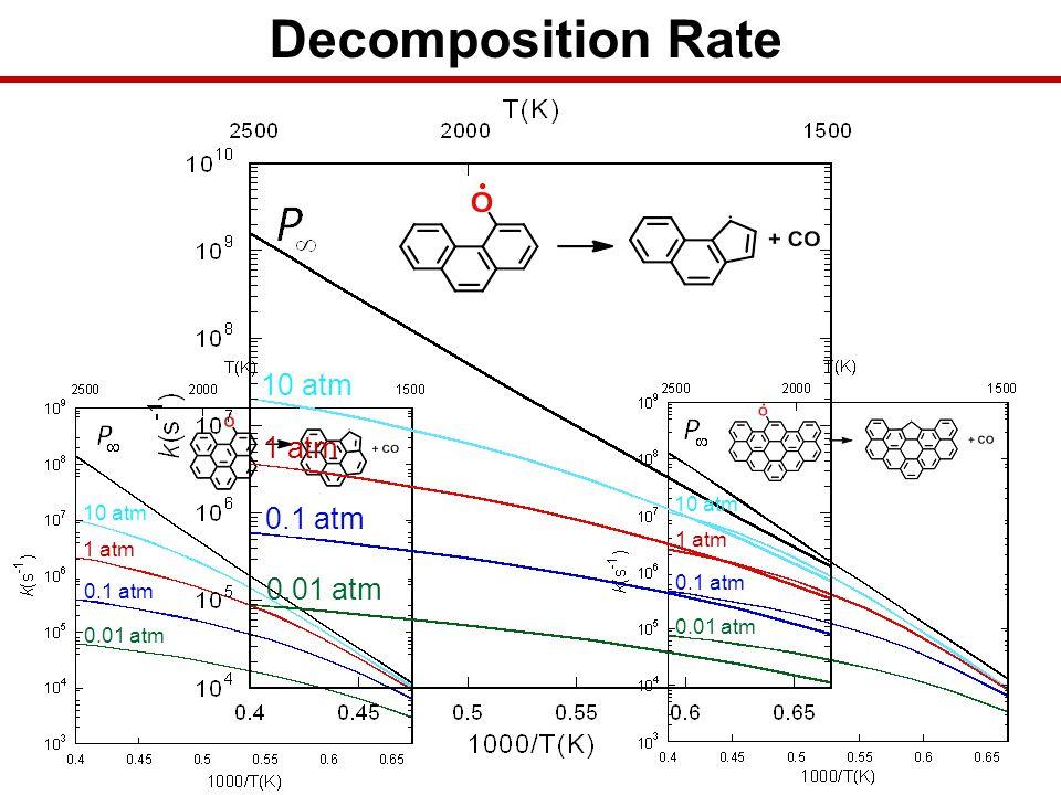 Armchair Decomposition kcal/mol 1 atm Free Edge Non-Free Edge Free Edges 2 Free Edge 1 Free Edge