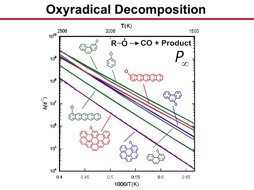 HOMA HOMA oxyradical ring Barrier height (kcal/mol) k T = 2000 K, P = (s -1 ) Kinetics Correlation with HOMA?
