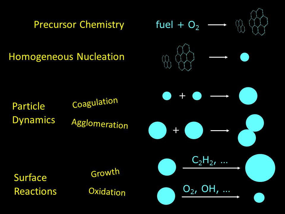 Coagulation + Agglomeration + Precursor Chemistry fuel + O 2 Homogeneous Nucleation Particle Dynamics Surface Reactions C 2 H 2, … Growth O 2, OH, … O